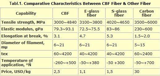 Glass Fiber and Basalt Fiber Industries – NextBigFuture com