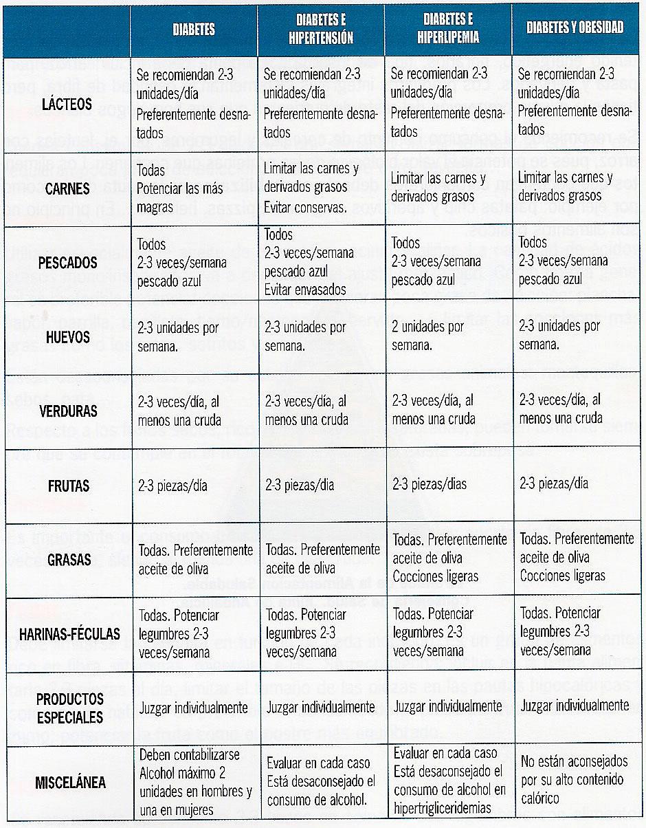Dieta de 1000 calorias cormillot