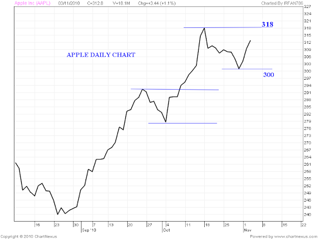 Stock Market Chart Analysis: APPLE Daily chart analysis