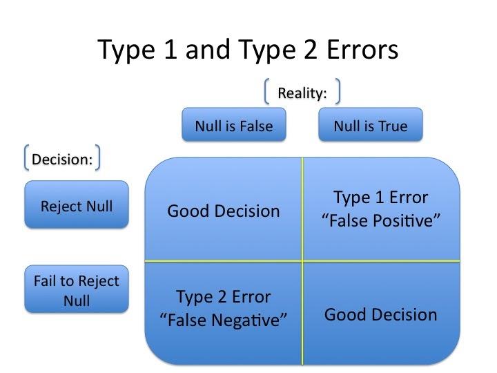 type error and ii relationship