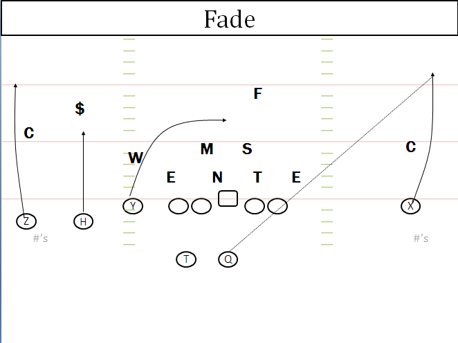 diagram to connect nfl red zone