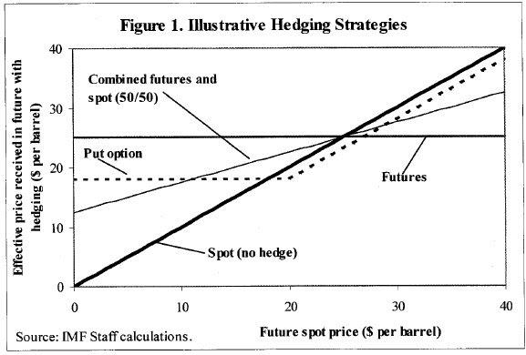 Strategi berjangka dan opsi lindung nilai