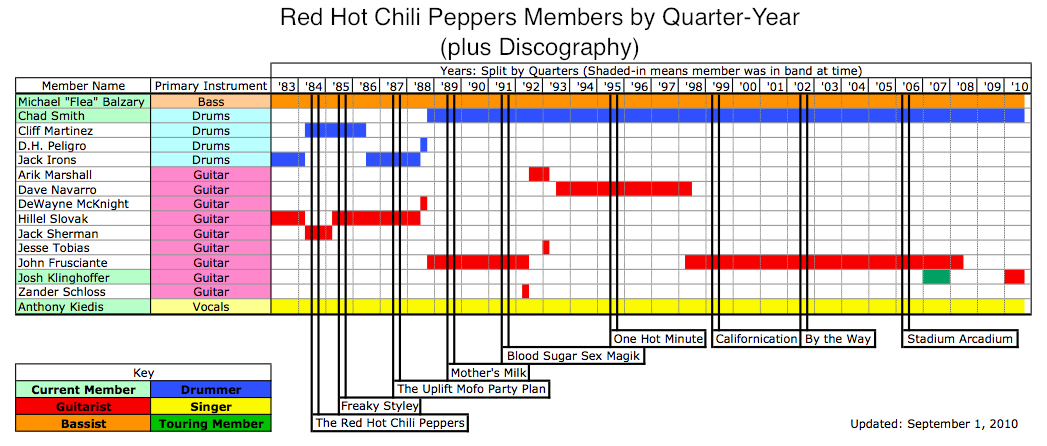If You Have To Ask: Red Hot Chili Peppers Band Member Tree ...