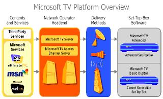 La televisión de Microsoft arranca en seis meses en España