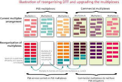 Ofcom confirma planes para dar servicios HD
