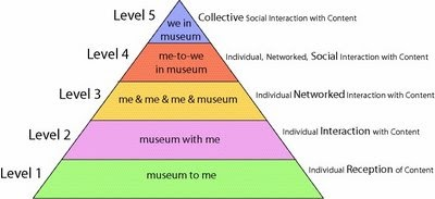 Museum 2 0 Social Architecture Part 2 Hierarchy