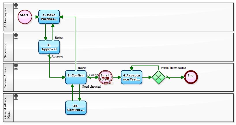 Workflow Sample December 2010