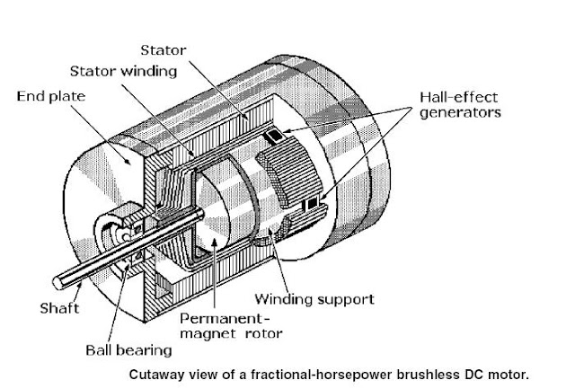 generator magnet diagram generator