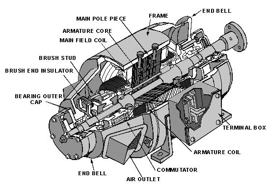 ponents Of Dc Generator on general electric motor wiring diagram