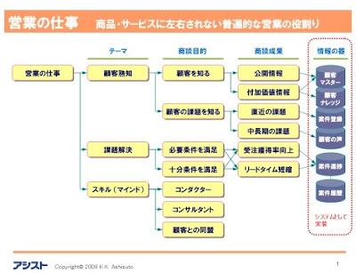 これ一枚で理解できる営業の役割 | ネットコマース株式会社
