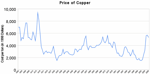 Price of copper since 1900 in 1998 dollars