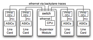 Message Passing chassis system with ethernet links
