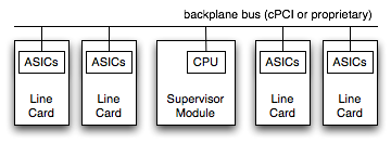 Memory mapped chassis system with PCI over the backplane