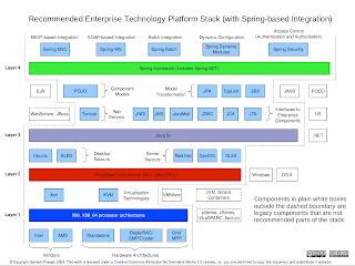 stack technology enterprise platform business sustainably agility cost low