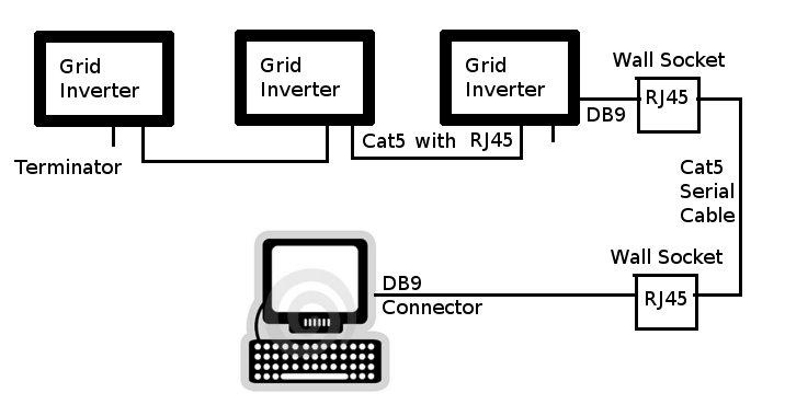 burning the midnight  solar grid inverter monitoring