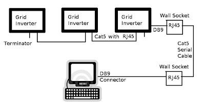 Burning the Midnight: Solar Grid Inverter Monitoring