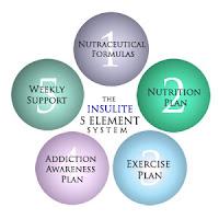Программа Инсулиновая устойчивость как причина Синдрома Поликистоза Яичников
