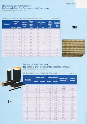 Krakatau Steel Bar Building Materials