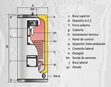 La parte inferior del calentador de agua mojado