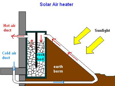 thermosiphon solar air heater with heat storage