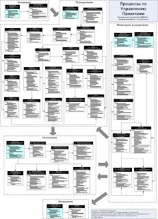 блок-схема процессов управления проектом