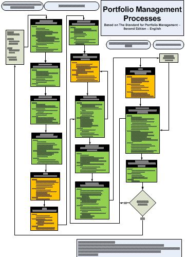 блок-схема процессов управления портфелем проектов