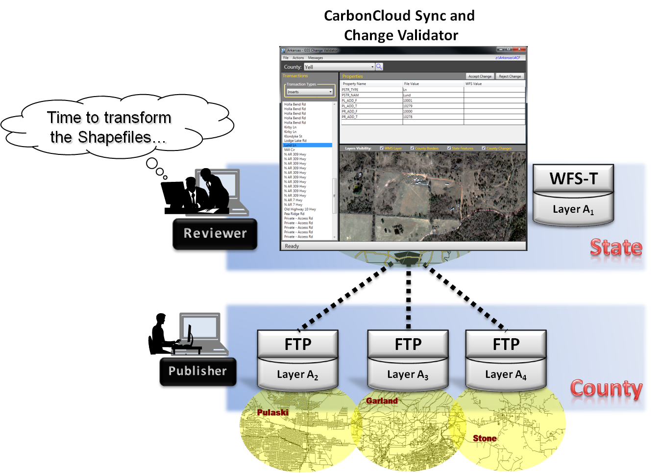 CarbonCloud®: From Shapefiles to GeoSynchronization