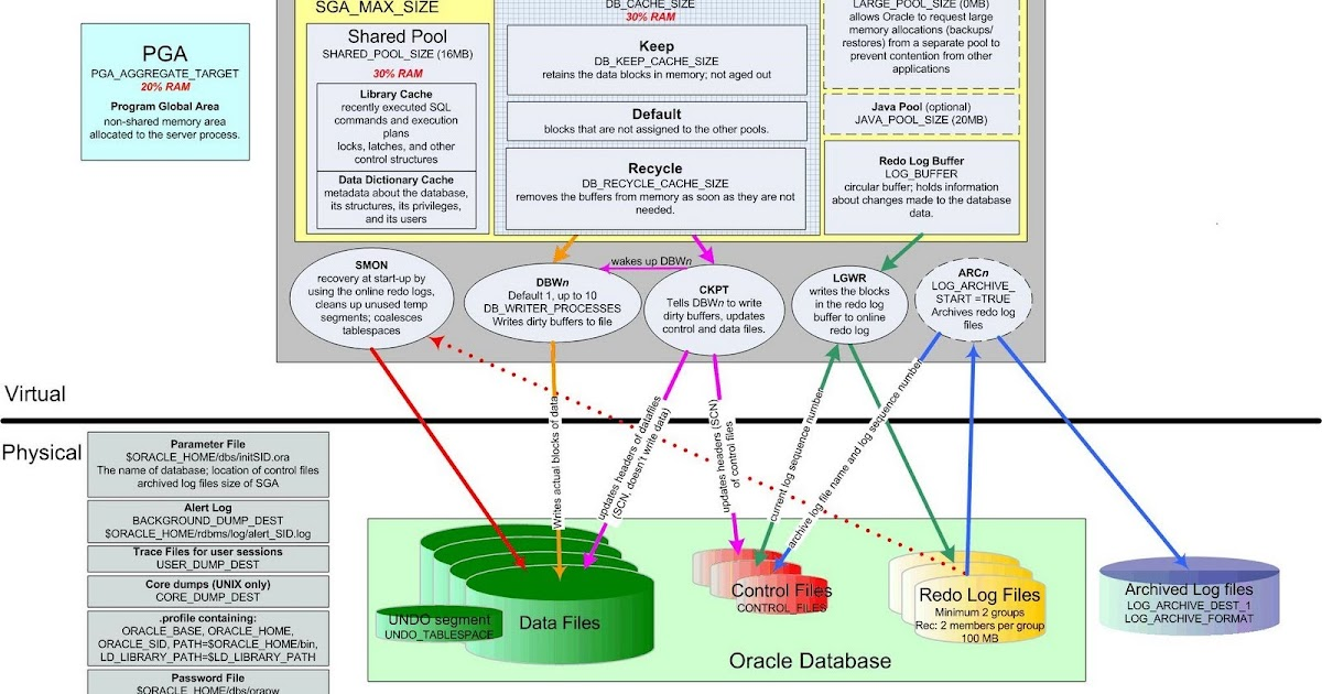 Oracle 9i architecture