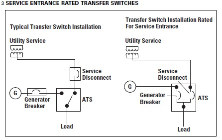 WallMount Transfer Switches By EATON CORPORATION  ATS SIMPLY
