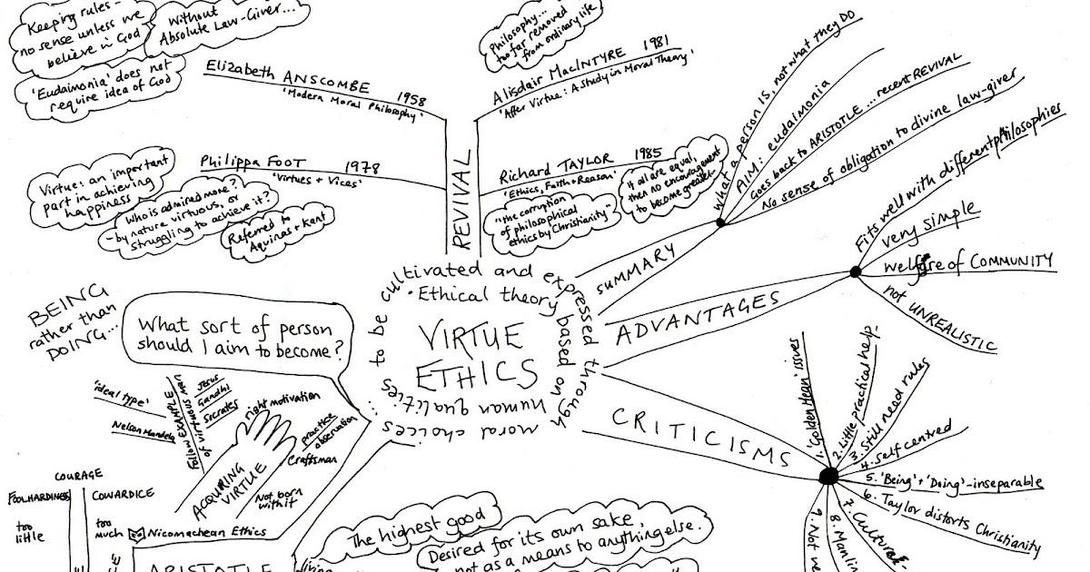 Religious and Ethical Studies: Virtue Ethics Essays
