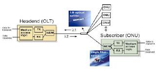 Sistem Pada Jaringan Akses Epon