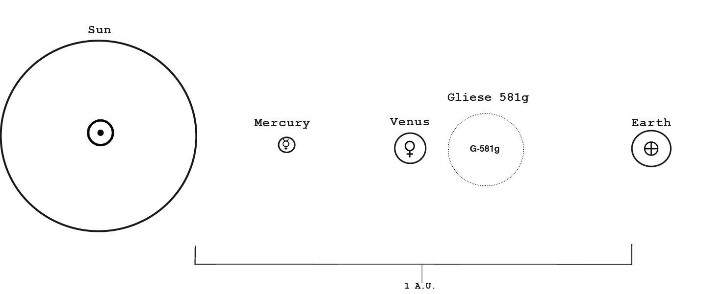 location planet gliese - photo #33