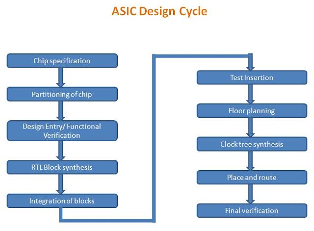 03012010  04012010  VLSI Encyclopedia