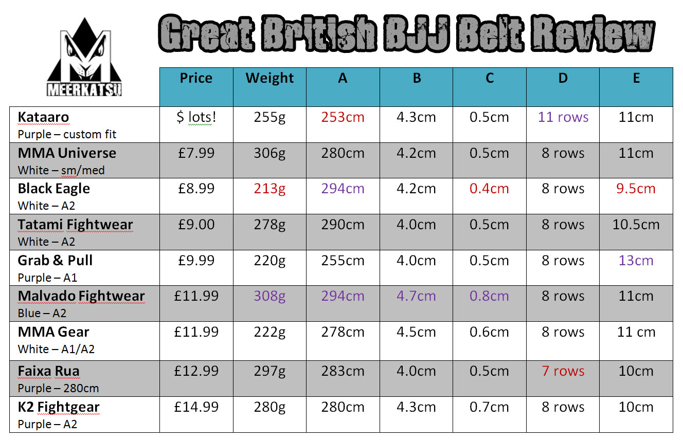 The Great British Bjj Belt Review
