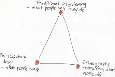 Patricia Seybold's Ethnography vs Focus Groups