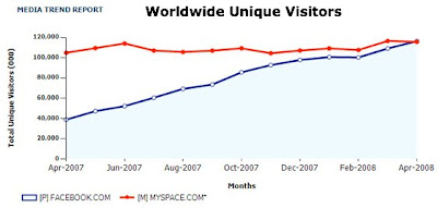 MySpace vs Facebook Worldwide Visits