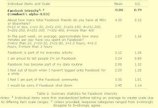 Facebook Intensity