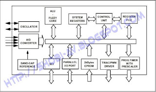 Blok Diagram Fuzzy Processor ST52x