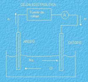 Celda Electrolitica