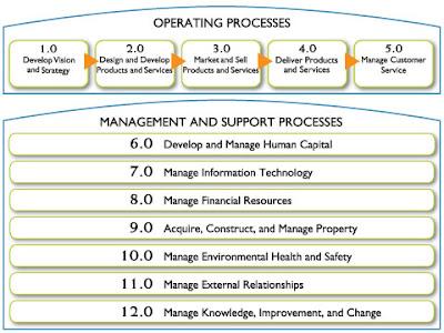 Etan Bernstein S Blog Process Classification Framework