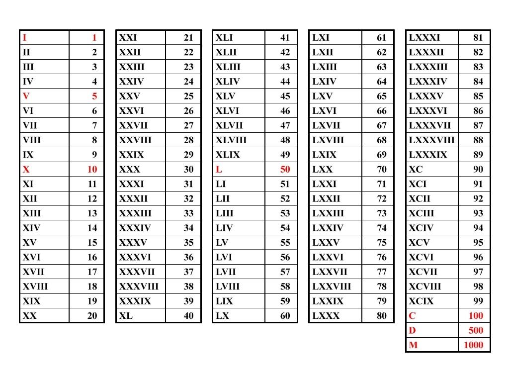 Search Results For Roman Numerals 1 200 Calendar