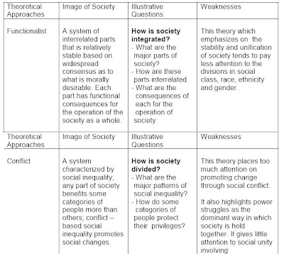 strengths and weaknesses of sociological perspectives