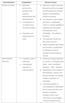 Sociology of education for 6 characteristics of bureaucracy