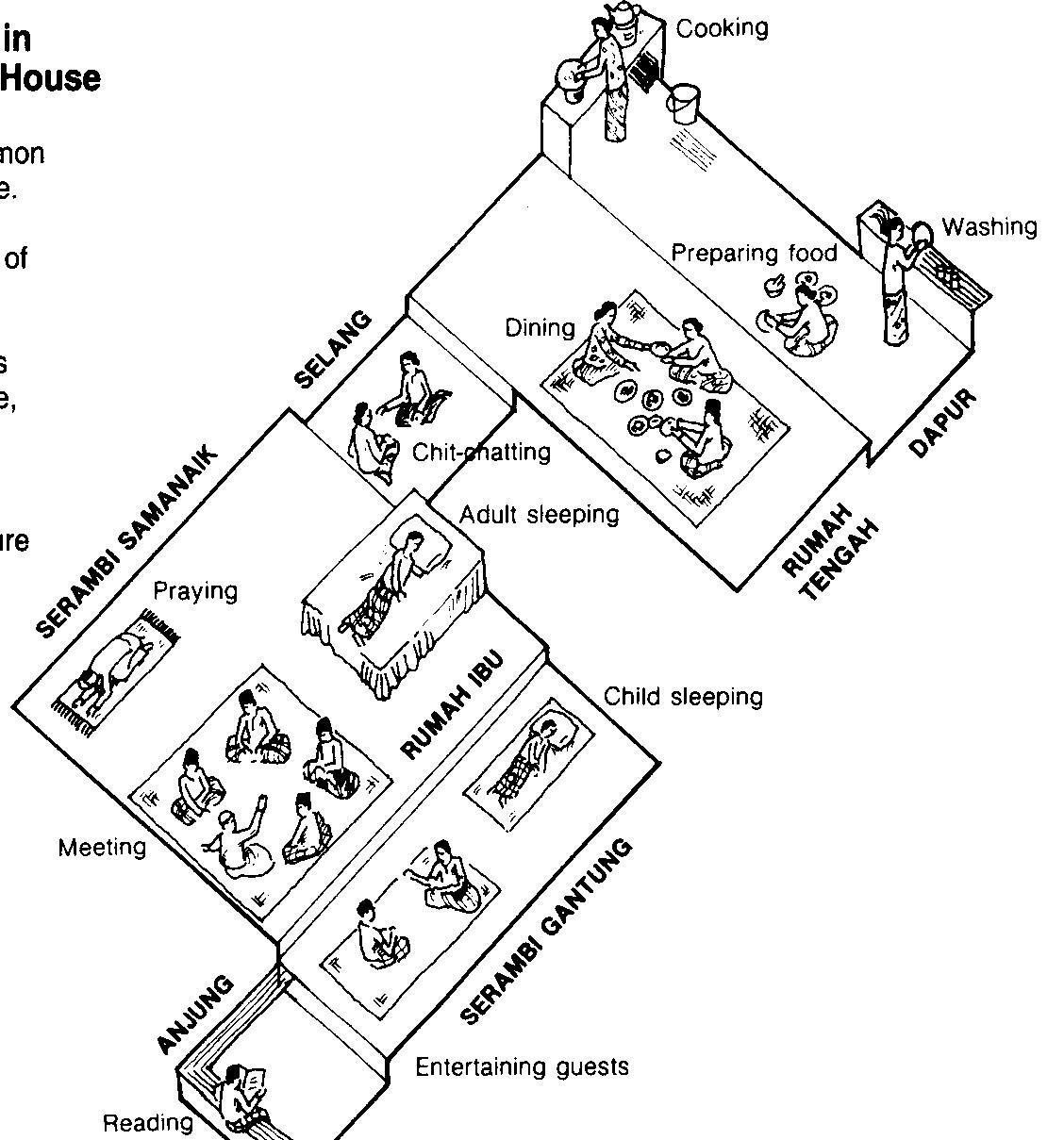 Malay+house Malay Traditional House Design on japanese home interior design, thai house design, traditional malay food, traditional malay house wallpaper, chinese house design, asian house design, kerala style house design, indian house design, japanese tea house building design,