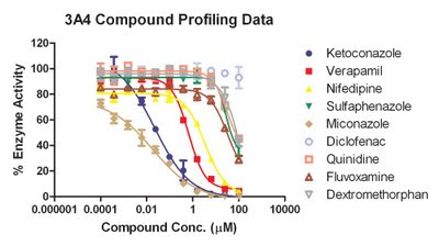 Graph: Compounds Inhibition Curves for CYP3A4 Isoform