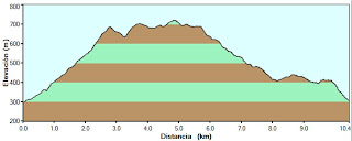 Perfil de la ruta Peña Saganta