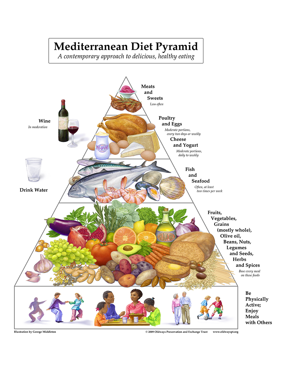 Healthy Diet Foods for a Healthy Lifestyle