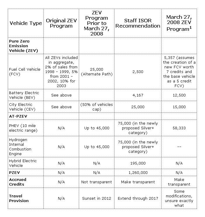 [ZEV_program_summary_table.jpg]