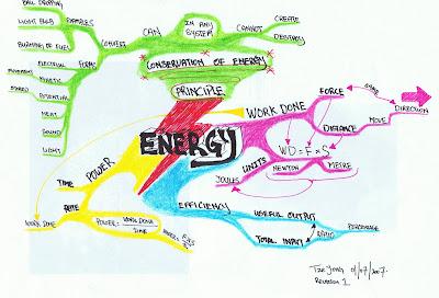 Energymindmapr