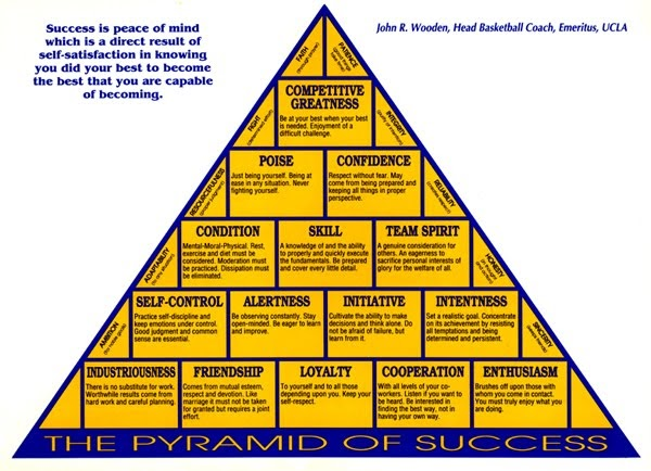 SCORE BROKERS: Great Coach Great Teacher --Pyramid for Success